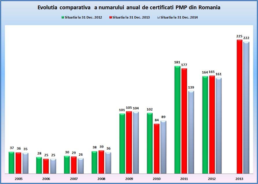 Situatia comparativa PMP grafic