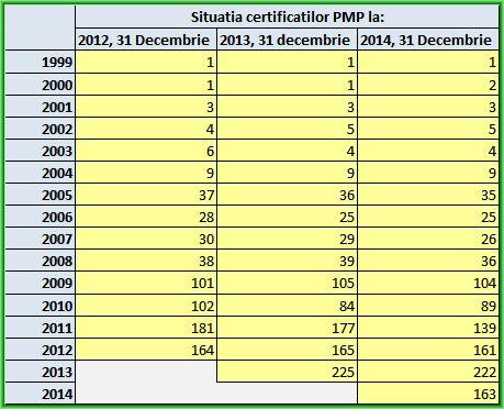 Situatia comparativa PMP