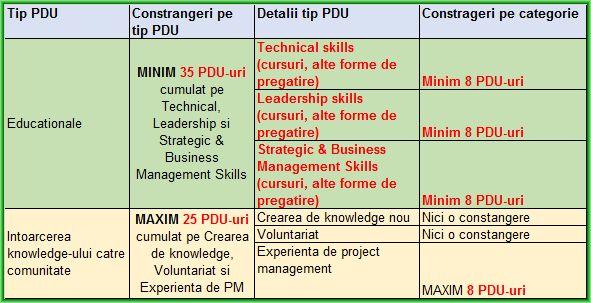 Reguli PDU PMP 2015