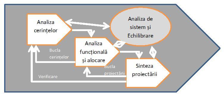 Standardele de Analiza de Business - pic1