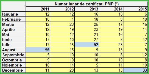 Situatia comparativa PMP 2015 pe luni