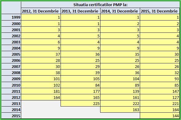 Situatia comparativa PMP 2015