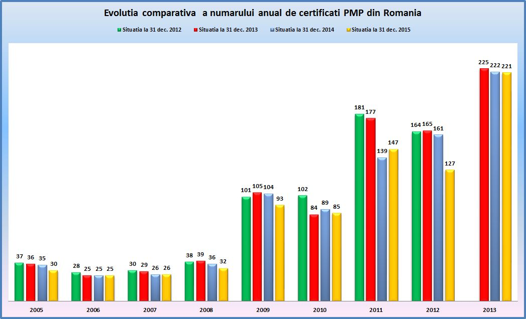 Situatia comparativa PMP grafic Dec2015