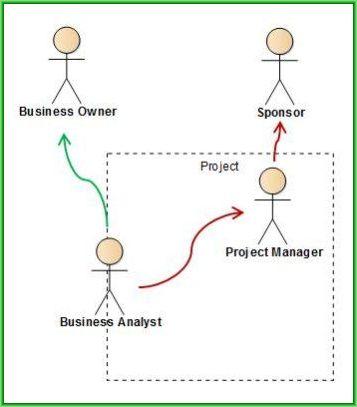 Cine este Analistul de Business