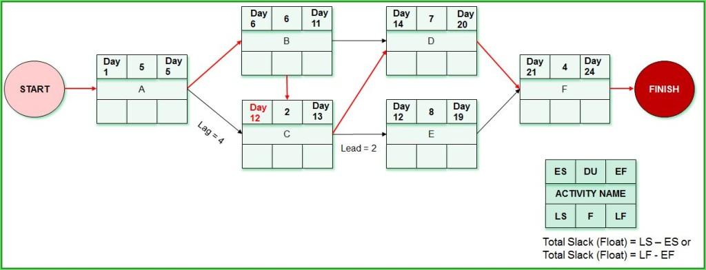 Question 11_Network Diagram_rezolvare