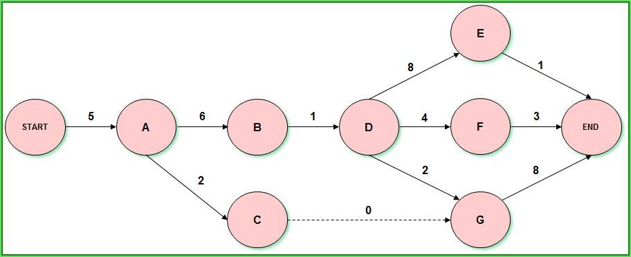 Question 13_Network AOA_rezolvare