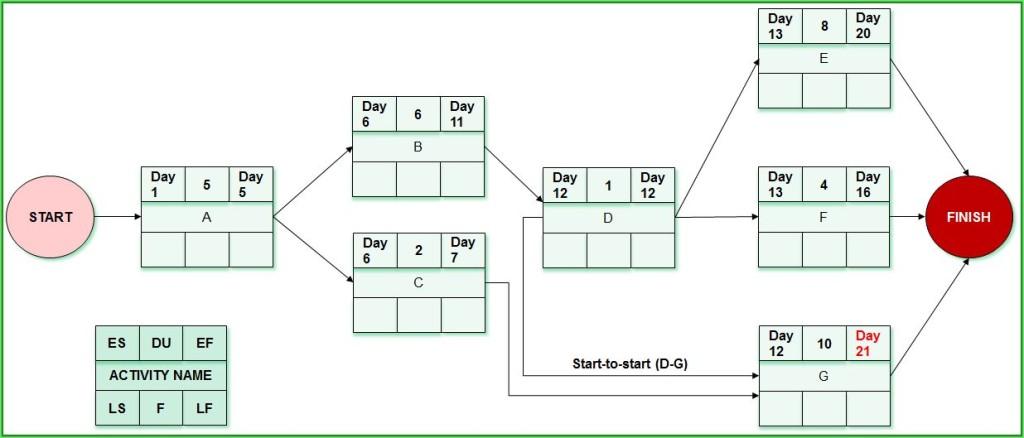 Question 14_Network Diagram_Rezolvare