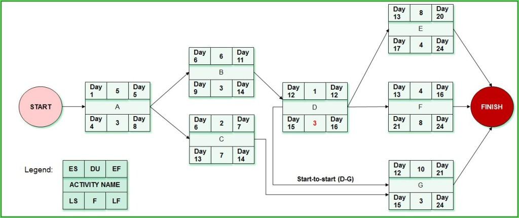 Question 15_Network Diagram_Rezolvare
