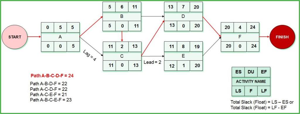 Question 1_Network Diagram_Rezolvare