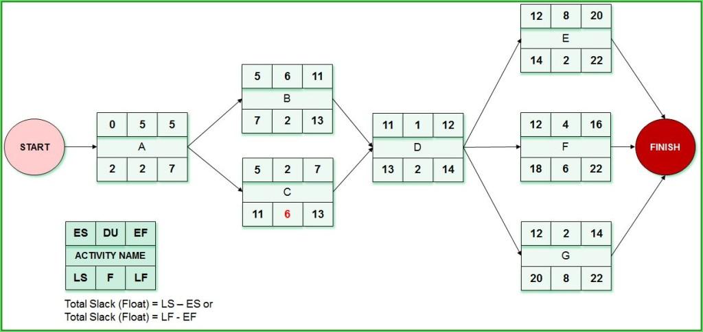 Question 2_Network Diagram_Rezolvare_part 2_rezolvare