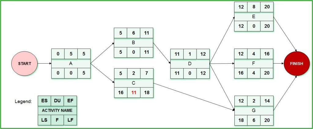Question 2_Network Diagram_Rezolvare_part 3_rezolvare