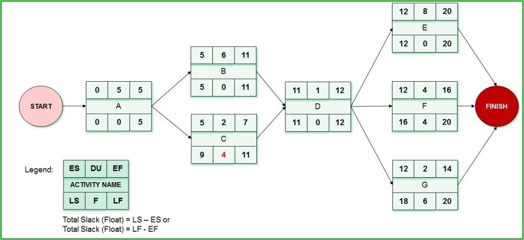 Question 2_Network Diagram_Rezolvare_part 4_rezolvare
