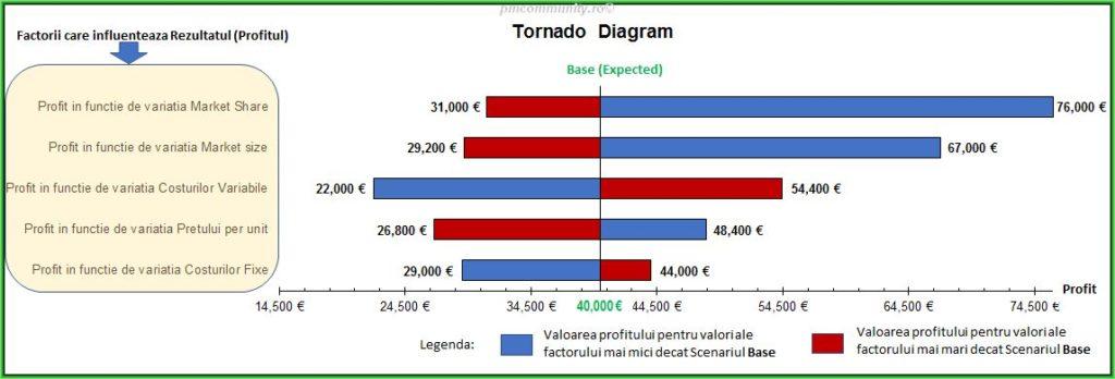 Diagrama Tornado explicativa