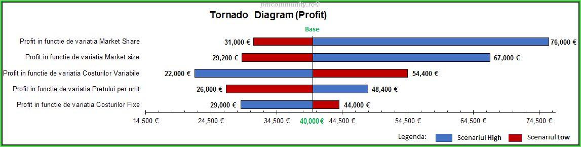 Diagrama Tornado v2