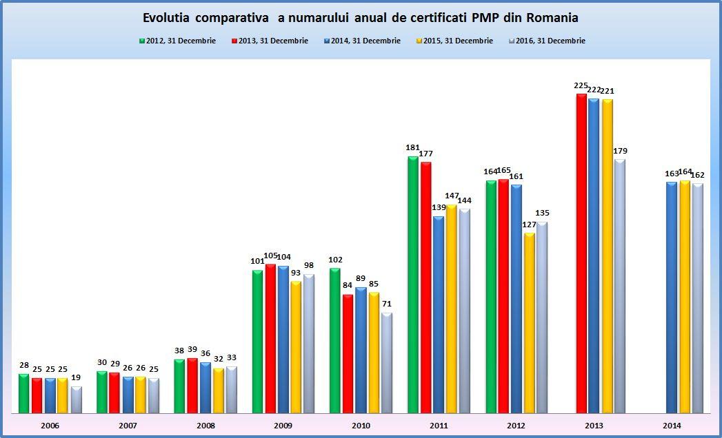 situatia-comparativa-pmp-grafic-dec2016