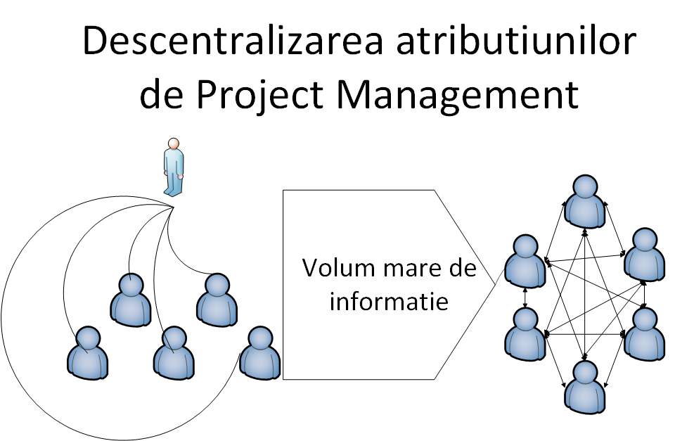 Descentralizarea atributiunilor de Project Management in Era Informationala