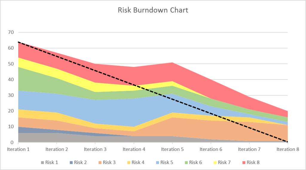 Risk BurnDown comparat cu Ideal
