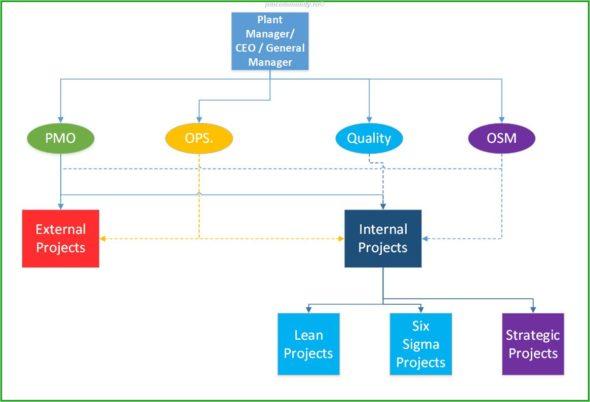 PMO Strategic