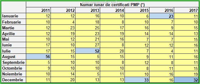 Situatie comparativa numar de PMP pe luni 2017