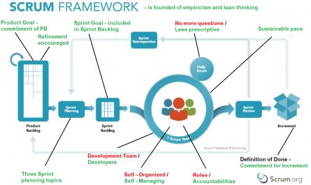 Scrum Framework Changes   2020_v2